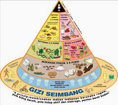 Menu Makanan Bergizi Sehat untuk SDM