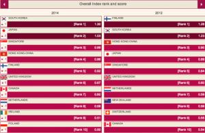 Peringkat Kualitas Pendidikan terbaik Dunia thn 2012 dan 2014